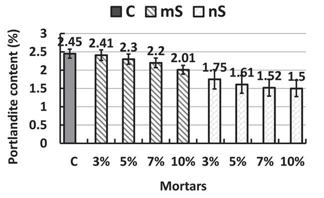 Adequacy of the ASTM C1240 Specifications for Nanosilica Pozzolans